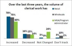 Insurance Operations best practices chart: Over the last three years, the volume of clerical work has increased.